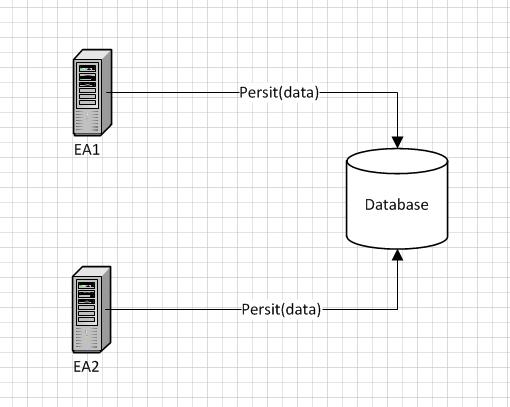 Persistent data