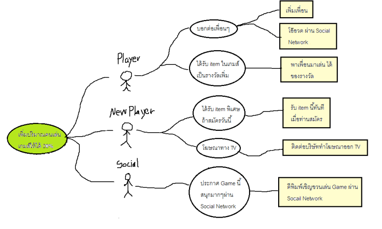 mind-map-impact-mapping-4