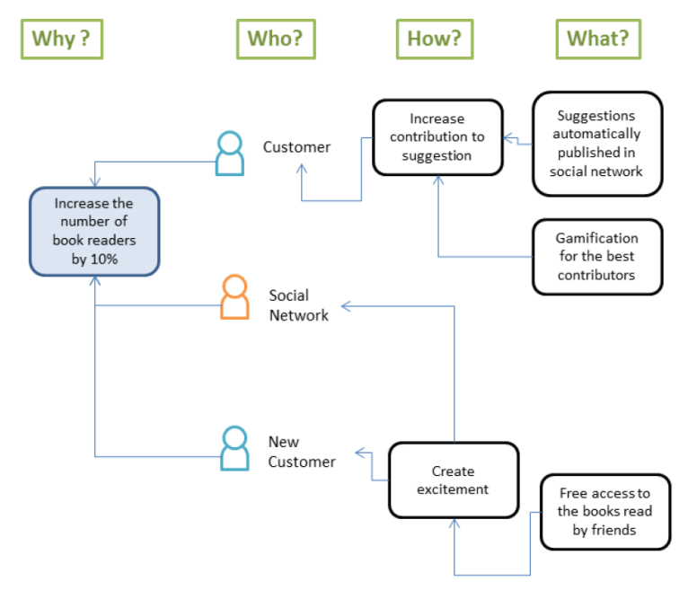 mind-map-impact-mapping-5
