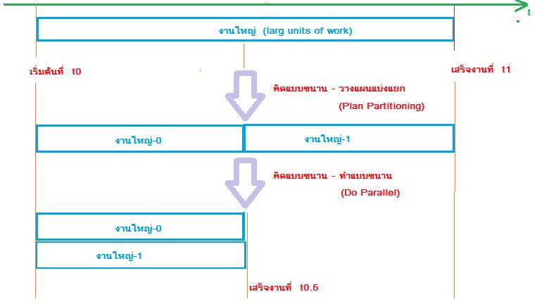 001-concept