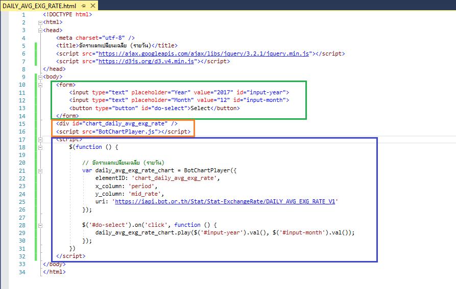D3 Load Json File | PhpSourceCode.Net